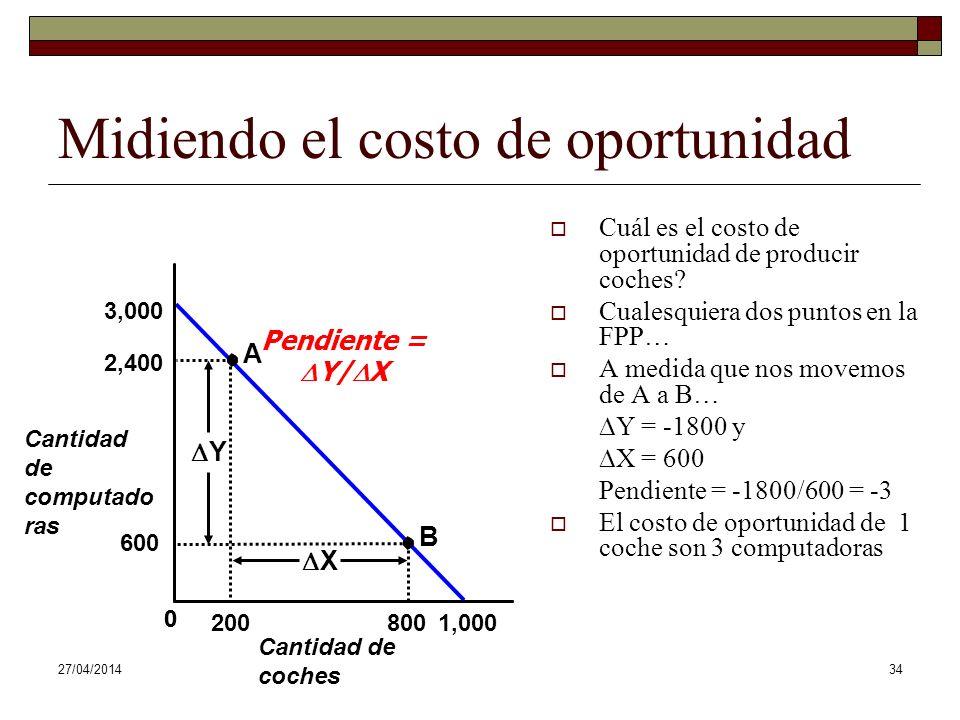 Midiendo el costo de oportunidad