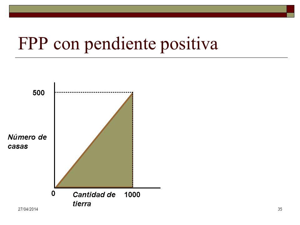 FPP con pendiente positiva