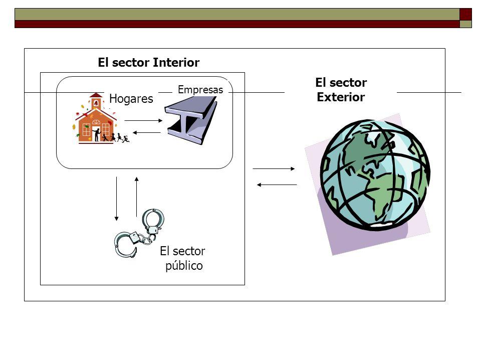 El sector Interior El sector Exterior