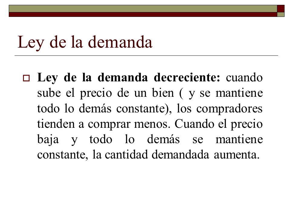 Ley de la demanda