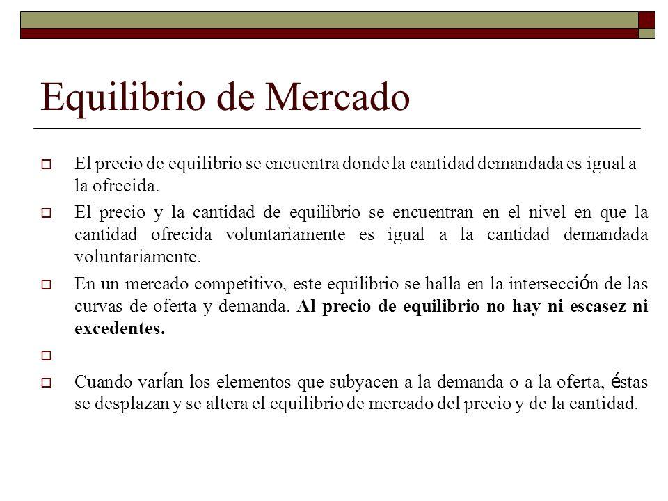 Equilibrio de Mercado El precio de equilibrio se encuentra donde la cantidad demandada es igual a la ofrecida.