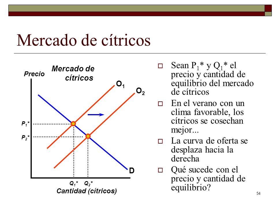 Mercado de cítricos Sean P1* y Q1* el precio y cantidad de equilibrio del mercado de cítricos.
