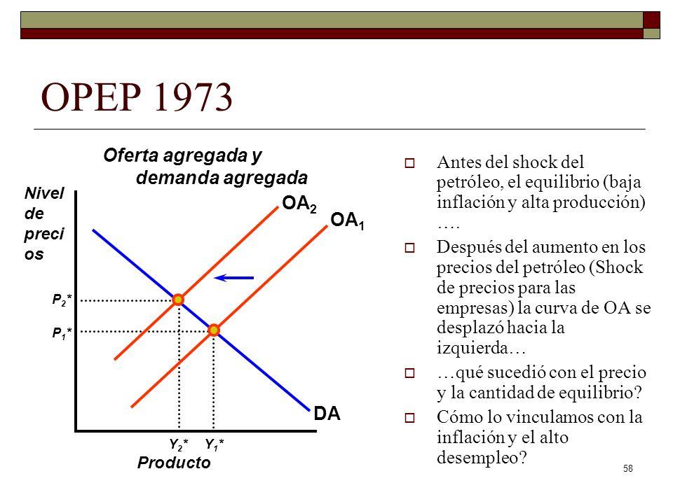 OPEP 1973 Oferta agregada y demanda agregada