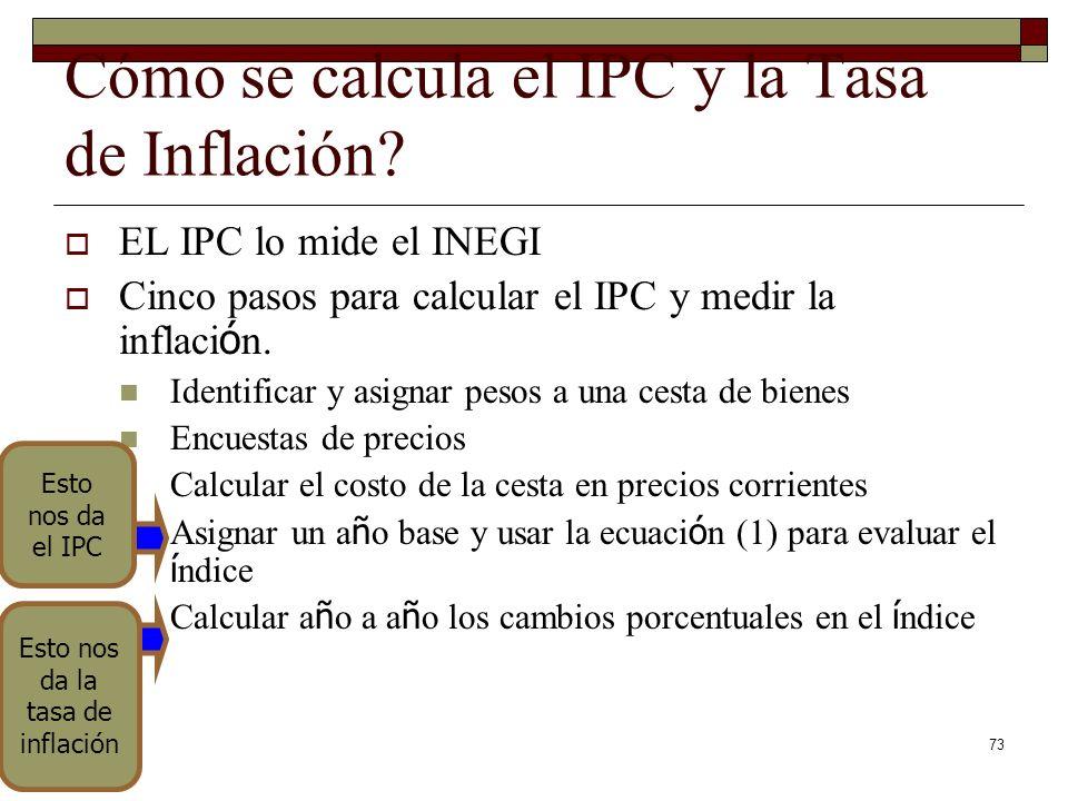 Cómo se calcula el IPC y la Tasa de Inflación