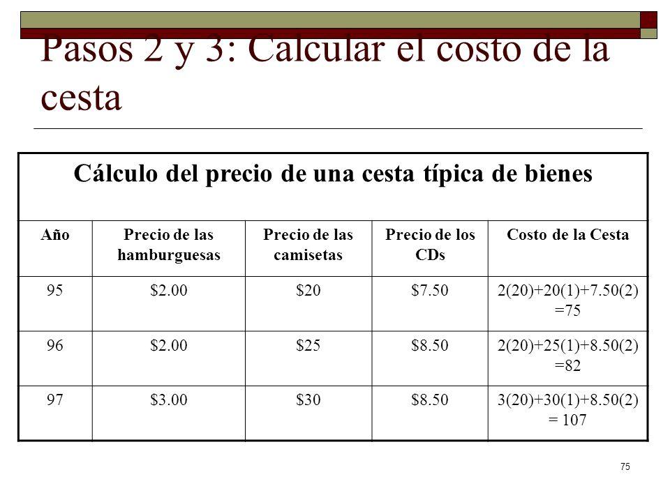 Pasos 2 y 3: Calcular el costo de la cesta