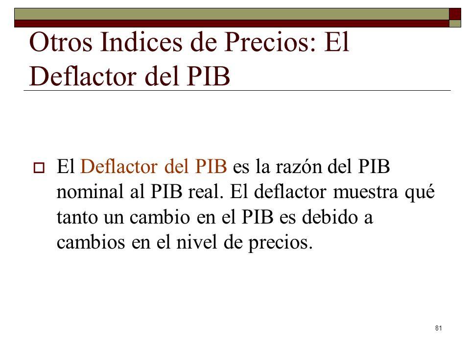 Otros Indices de Precios: El Deflactor del PIB