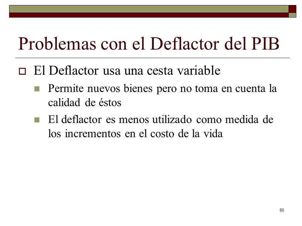 Problemas con el Deflactor del PIB