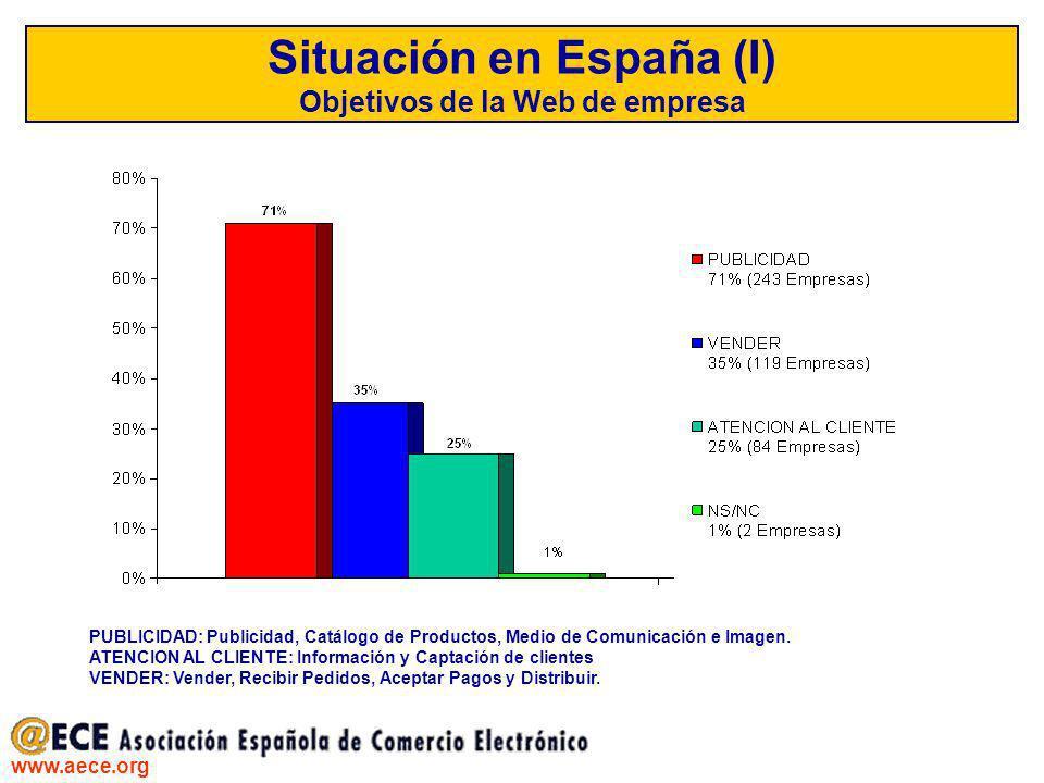 Situación en España (I) Objetivos de la Web de empresa
