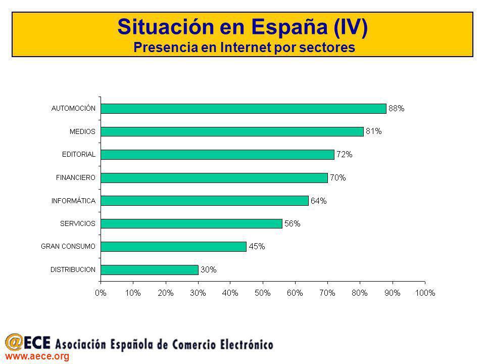 Situación en España (IV) Presencia en Internet por sectores
