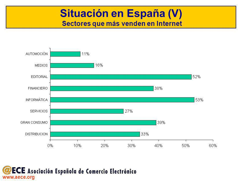 Situación en España (V) Sectores que más venden en Internet
