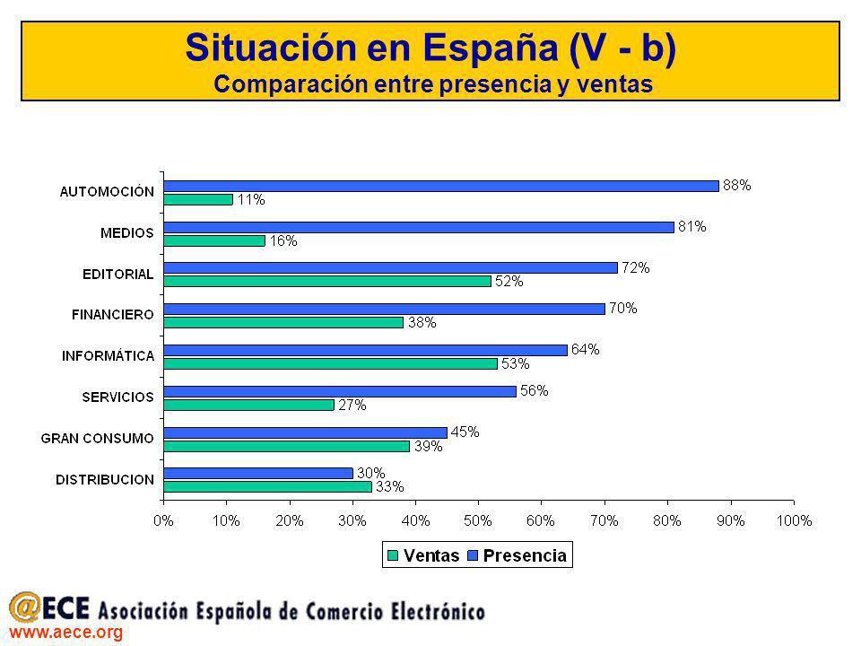 Situación en España (V - b) Comparación entre presencia y ventas
