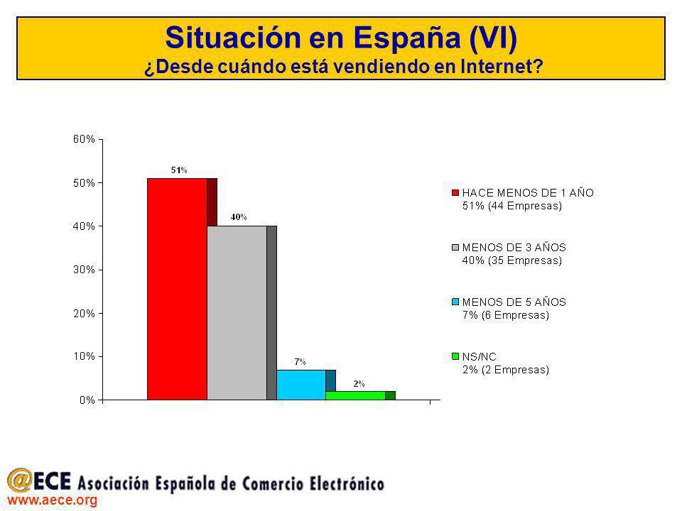 Situación en España (VI) ¿Desde cuándo está vendiendo en Internet