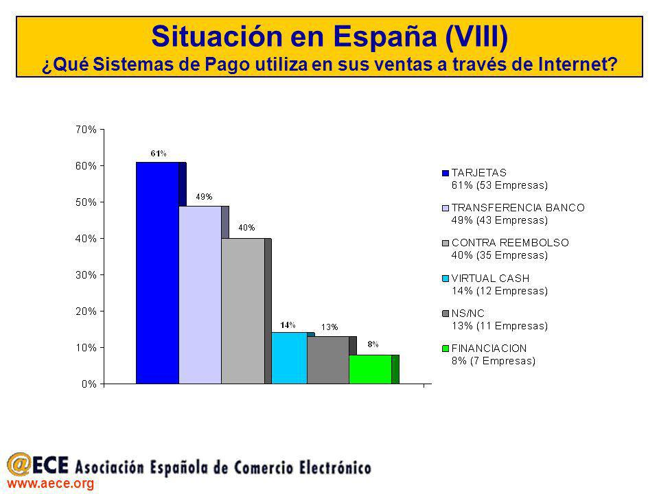 Situación en España (VIII) ¿Qué Sistemas de Pago utiliza en sus ventas a través de Internet