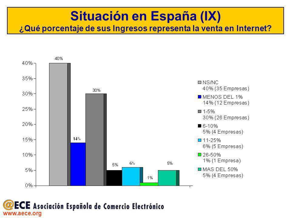 Situación en España (IX) ¿Qué porcentaje de sus Ingresos representa la venta en Internet