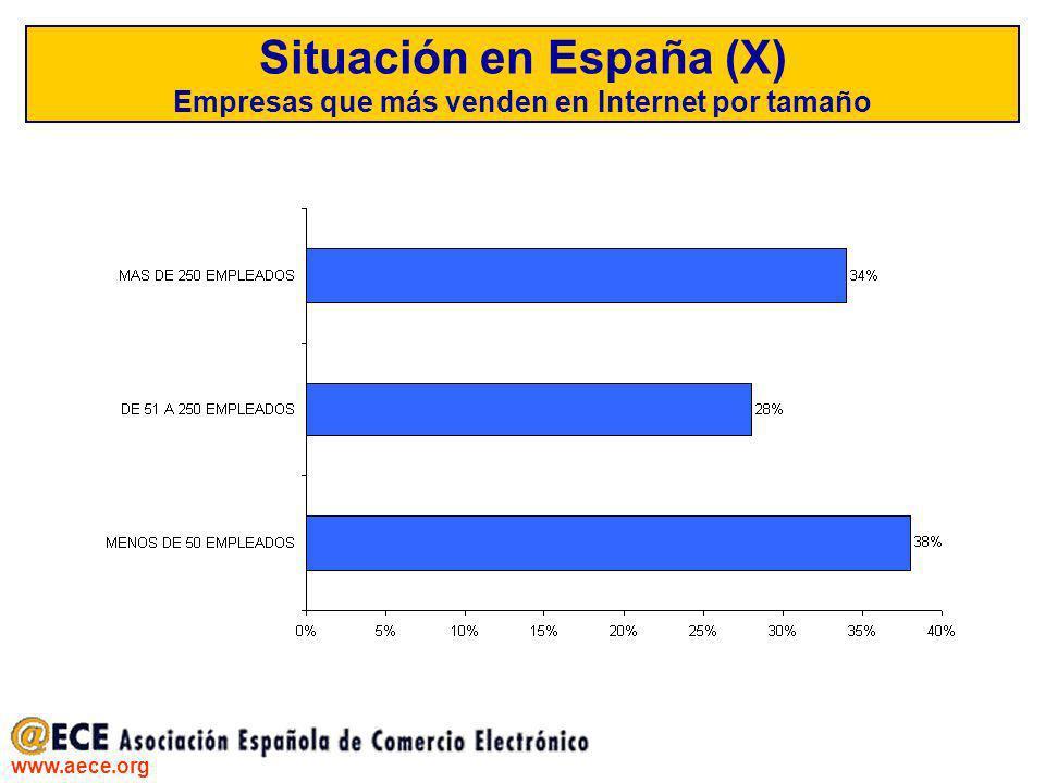 Situación en España (X) Empresas que más venden en Internet por tamaño