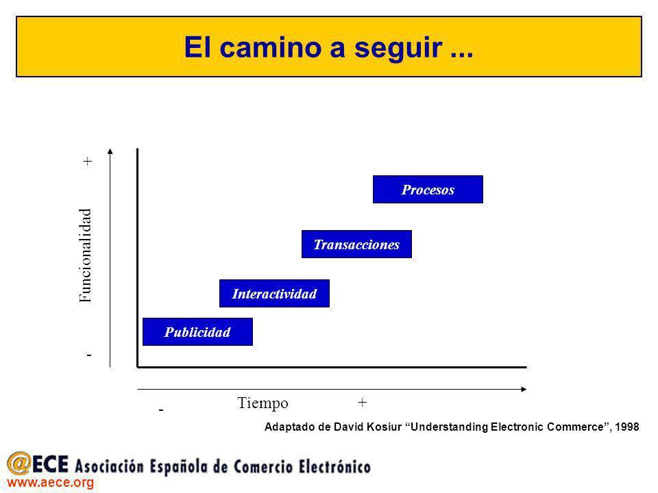 El camino a seguir ... + Funcionalidad - Tiempo Procesos Transacciones