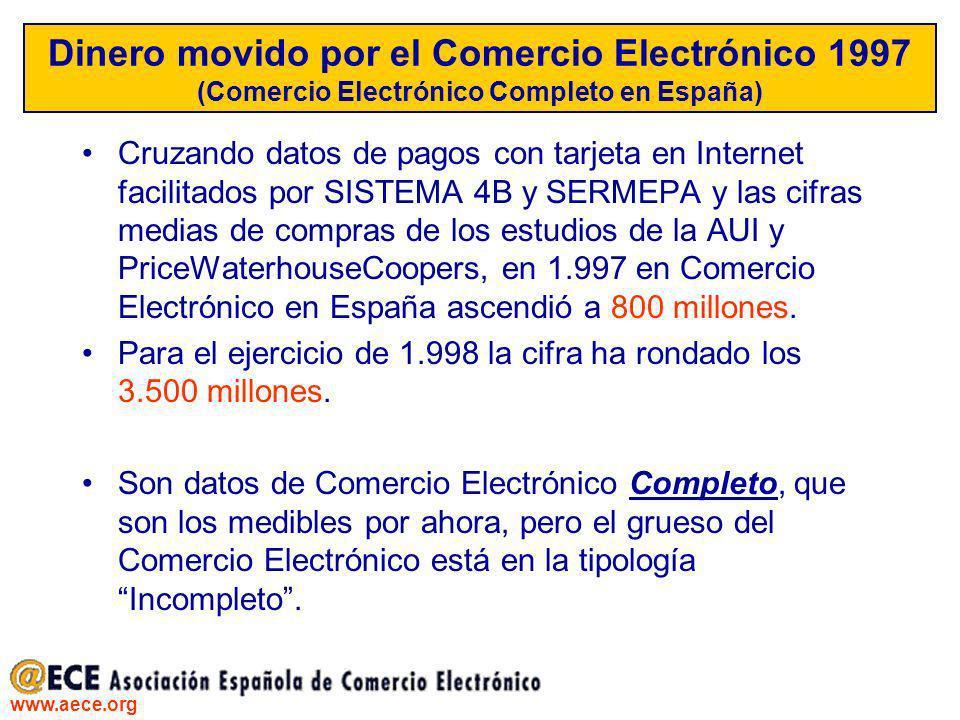 Dinero movido por el Comercio Electrónico 1997 (Comercio Electrónico Completo en España)