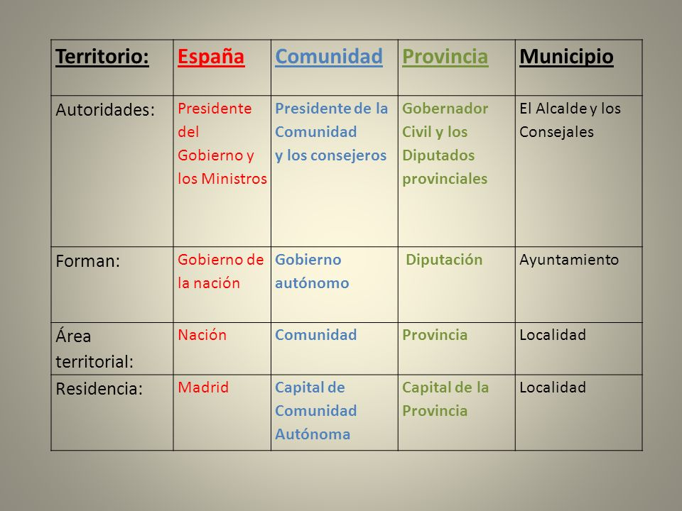 Territorio: España Comunidad Provincia Municipio Autoridades: Forman: