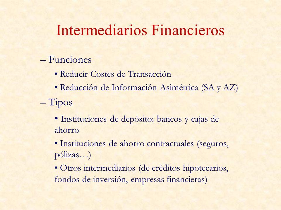 Intermediarios Financieros
