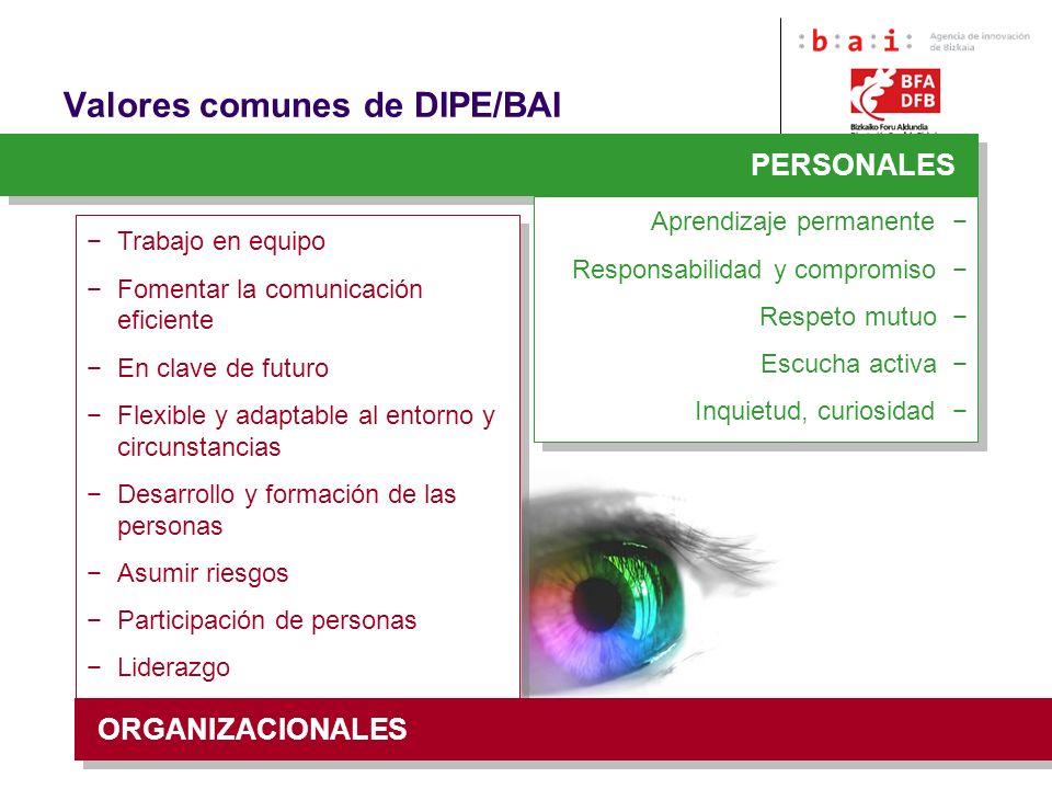 Valores comunes de DIPE/BAI