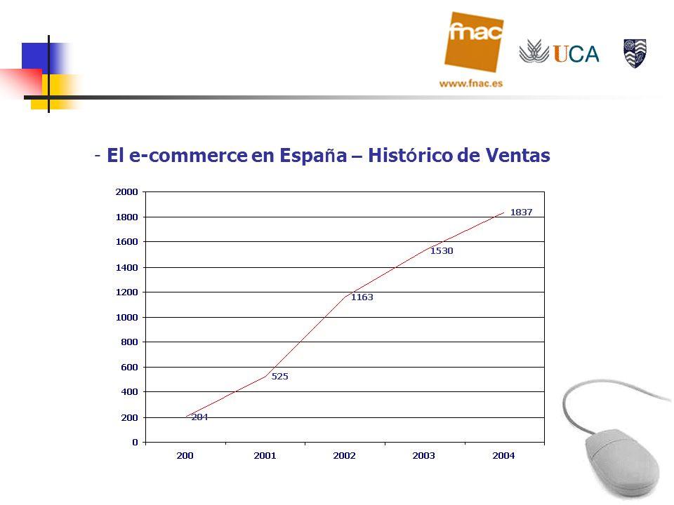 El e-commerce en España – Histórico de Ventas