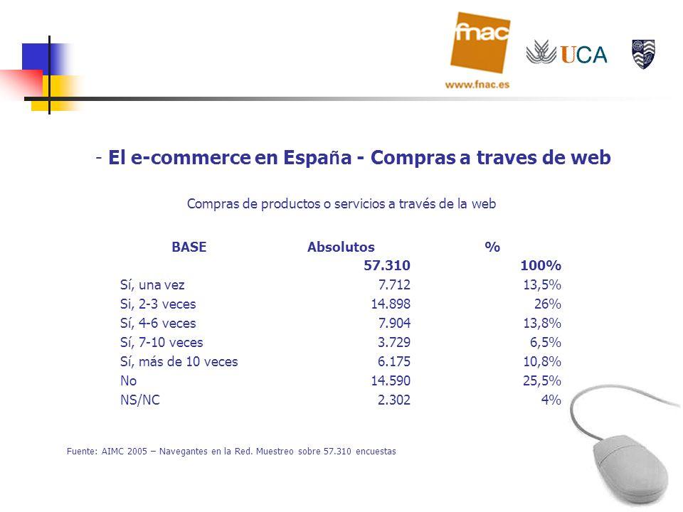 El e-commerce en España - Compras a traves de web