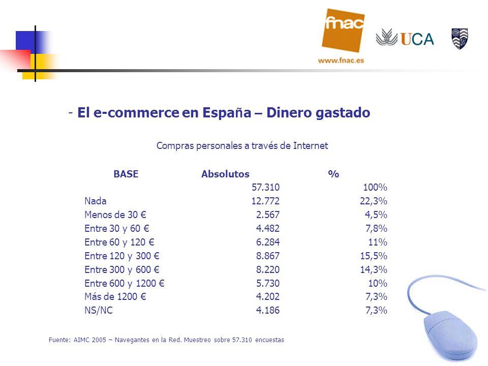 El e-commerce en España – Dinero gastado