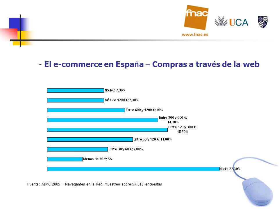 El e-commerce en España – Compras a través de la web