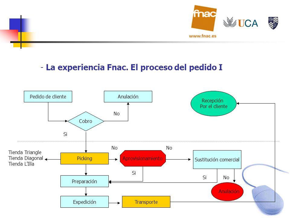 La experiencia Fnac. El proceso del pedido I