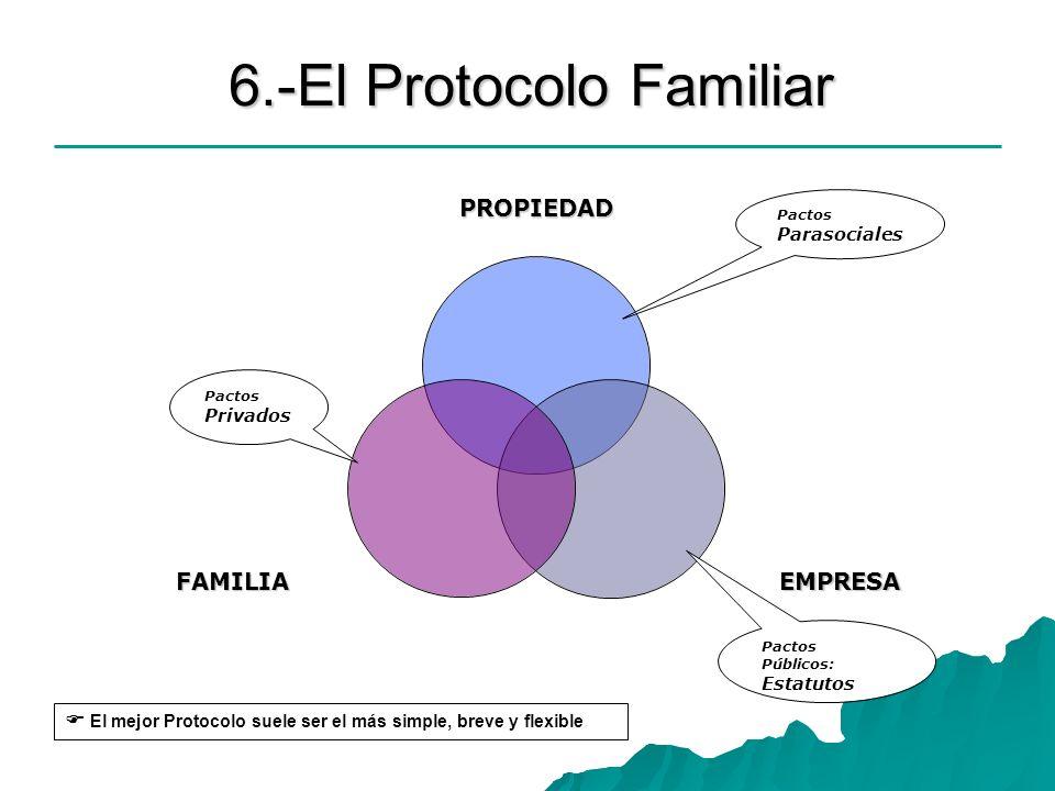 6.-El Protocolo Familiar