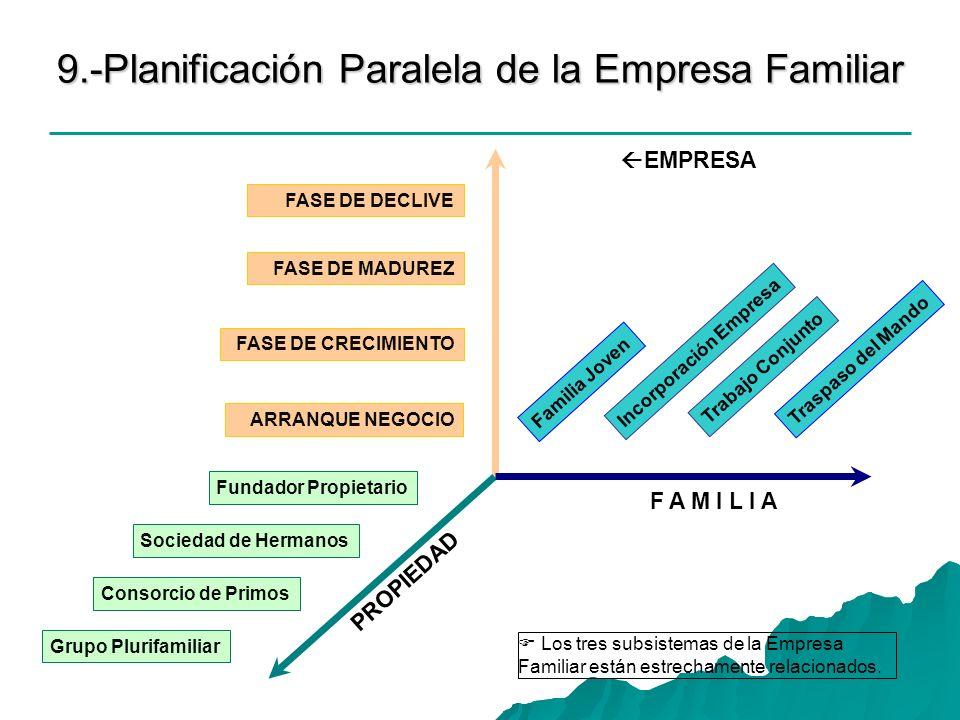 9.-Planificación Paralela de la Empresa Familiar