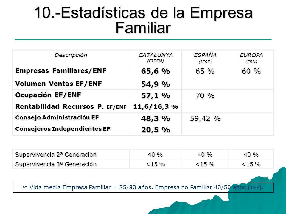 10.-Estadísticas de la Empresa Familiar