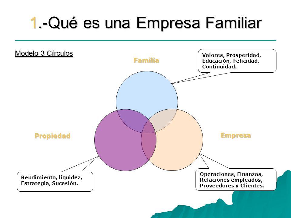 1.-Qué es una Empresa Familiar