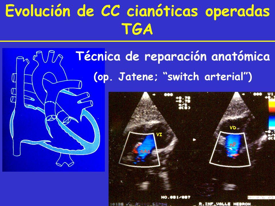 Evolución de CC cianóticas operadas TGA