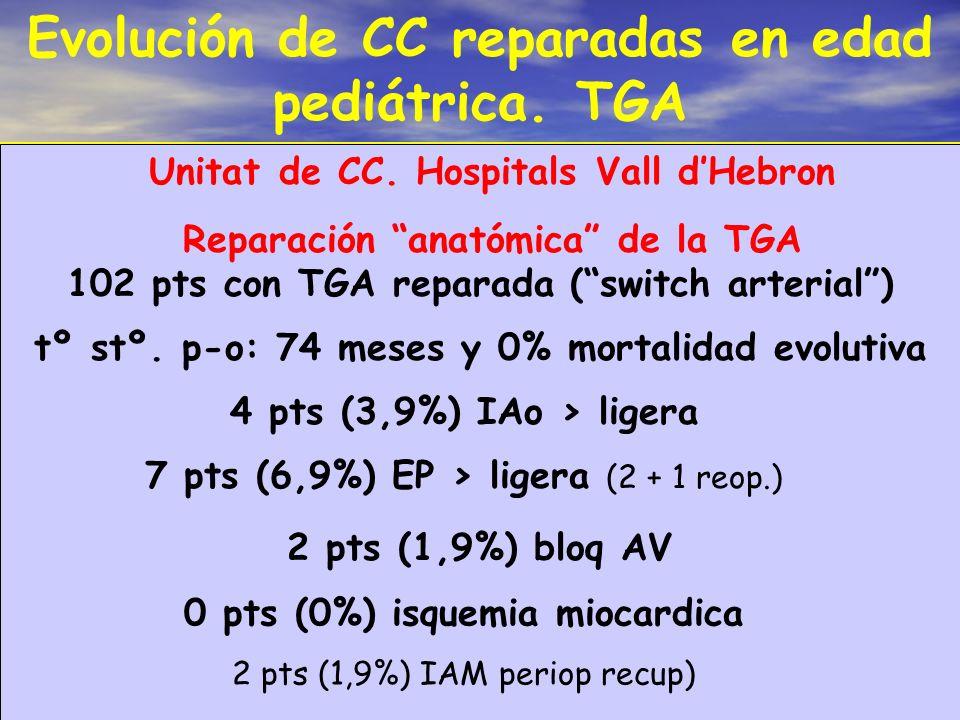 Evolución de CC reparadas en edad pediátrica. TGA