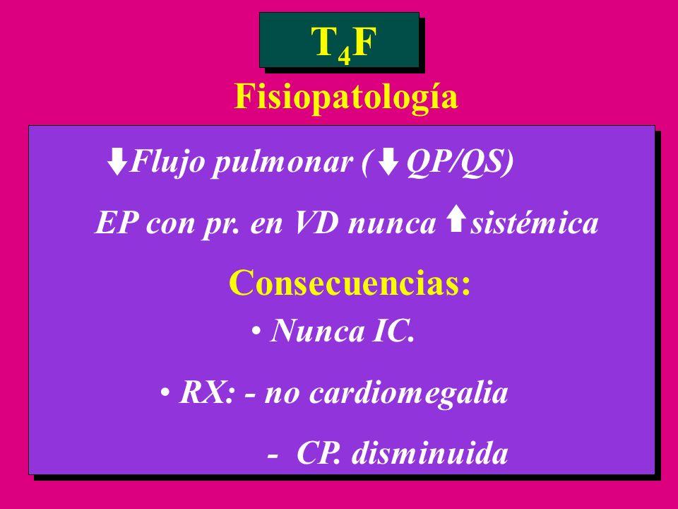 T4F Fisiopatología Consecuencias: Flujo pulmonar ( QP/QS)
