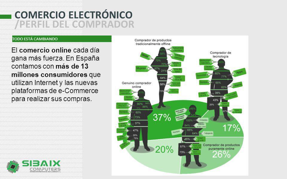 COMERCIO ELECTRÓNICO /PERFIL DEL COMPRADOR