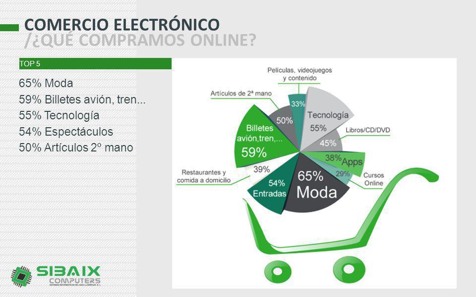 COMERCIO ELECTRÓNICO /¿QUÉ COMPRAMOS ONLINE