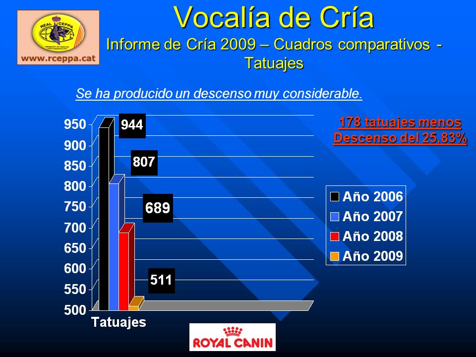 Vocalía de Cría Informe de Cría 2009 – Cuadros comparativos - Tatuajes