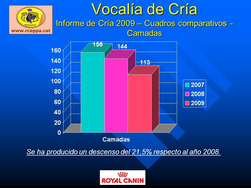 Vocalía de Cría Informe de Cría 2009 – Cuadros comparativos - Camadas
