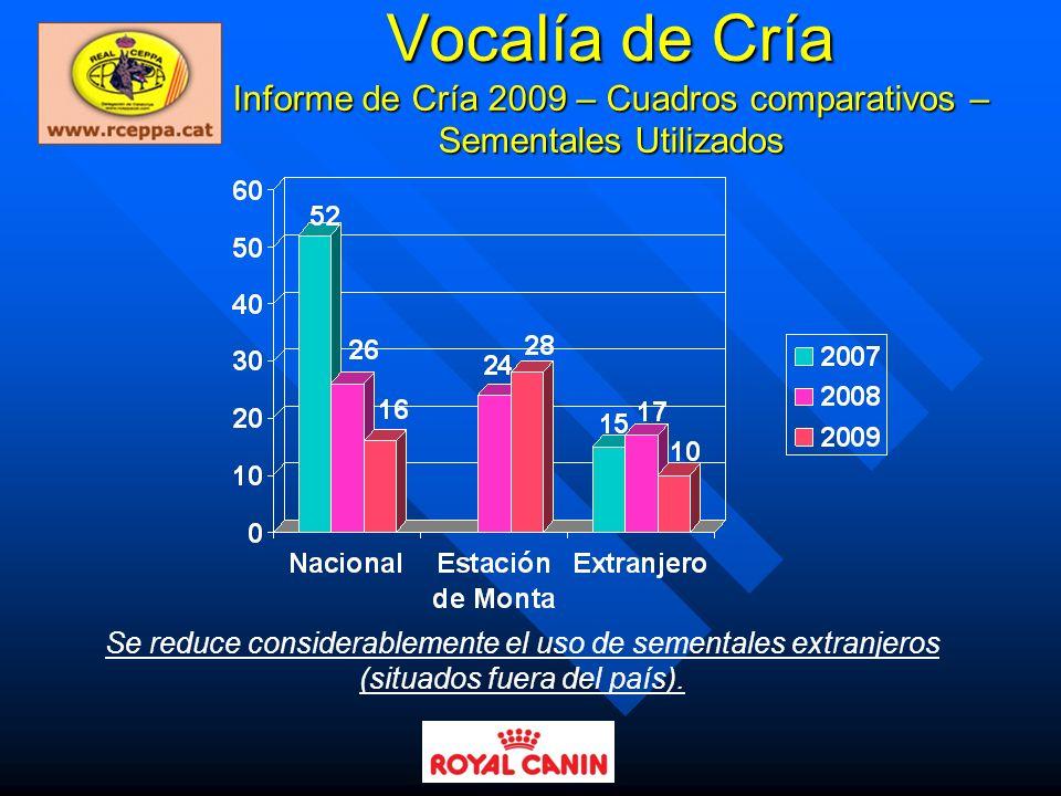 Vocalía de Cría Informe de Cría 2009 – Cuadros comparativos – Sementales Utilizados