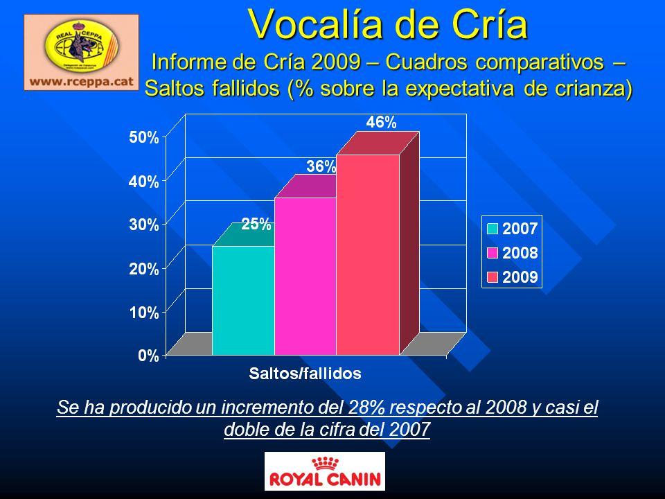 Vocalía de Cría Informe de Cría 2009 – Cuadros comparativos – Saltos fallidos (% sobre la expectativa de crianza)