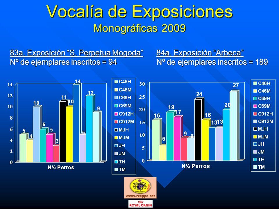 Vocalía de Exposiciones Monográficas 2009