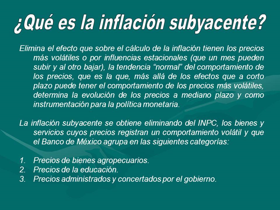 ¿Qué es la inflación subyacente