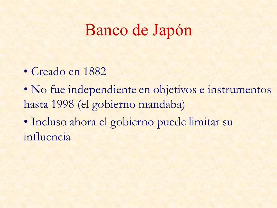 Banco de Japón Creado en 1882