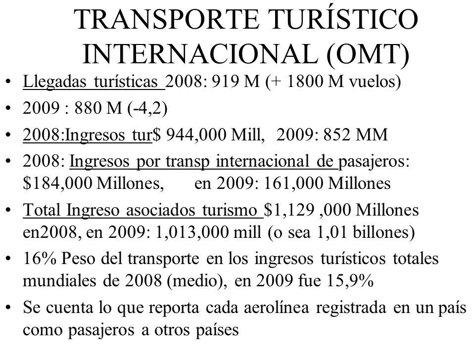 TRANSPORTE TURÍSTICO INTERNACIONAL (OMT)