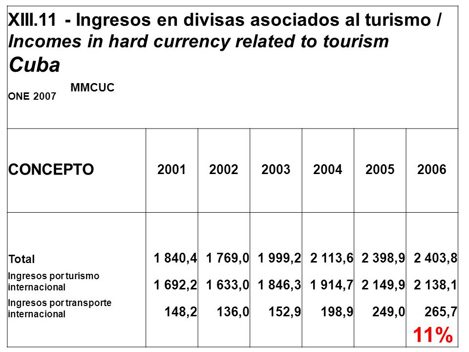 XIII.11 - Ingresos en divisas asociados al turismo / Incomes in hard currency related to tourism