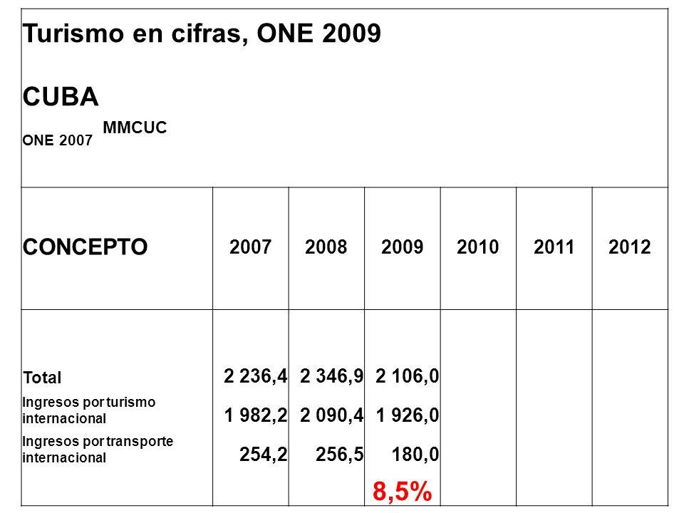 Turismo en cifras, ONE 2009 CUBA 8,5% CONCEPTO 2007 2008 2009 2010