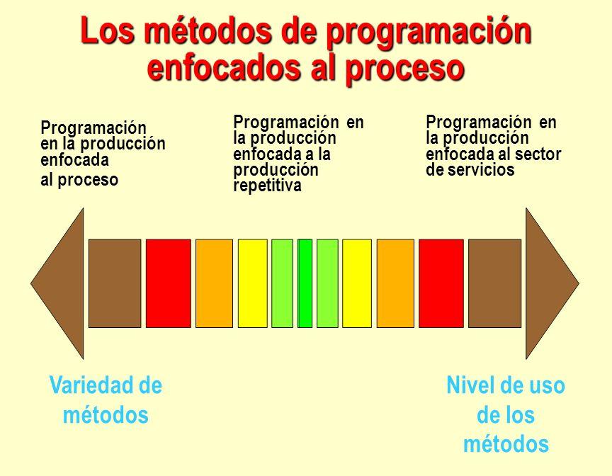 Los métodos de programación enfocados al proceso