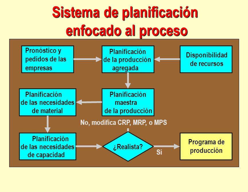 Sistema de planificación enfocado al proceso